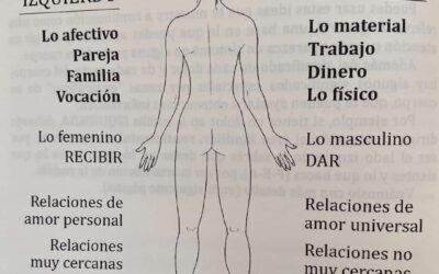 ¿Qué te quiere decir tu cuerpo?
